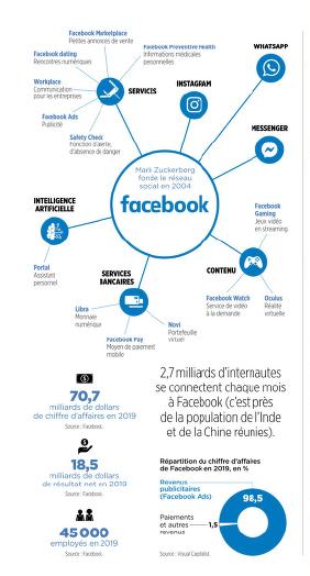 Chiffres Facebook Source Le Point Decembre 2020