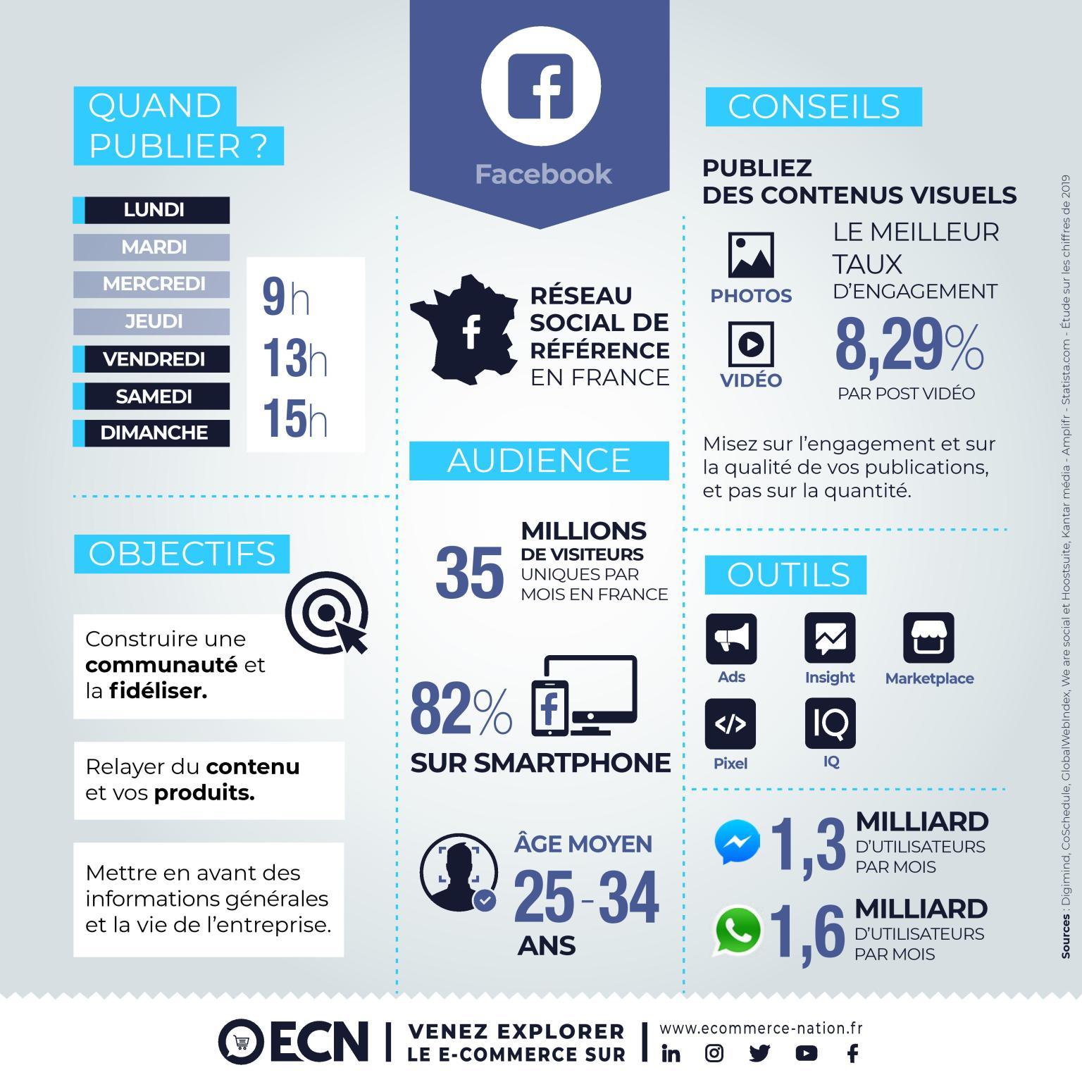 infographie 2020 expliquant le fonctionnement de Facebook