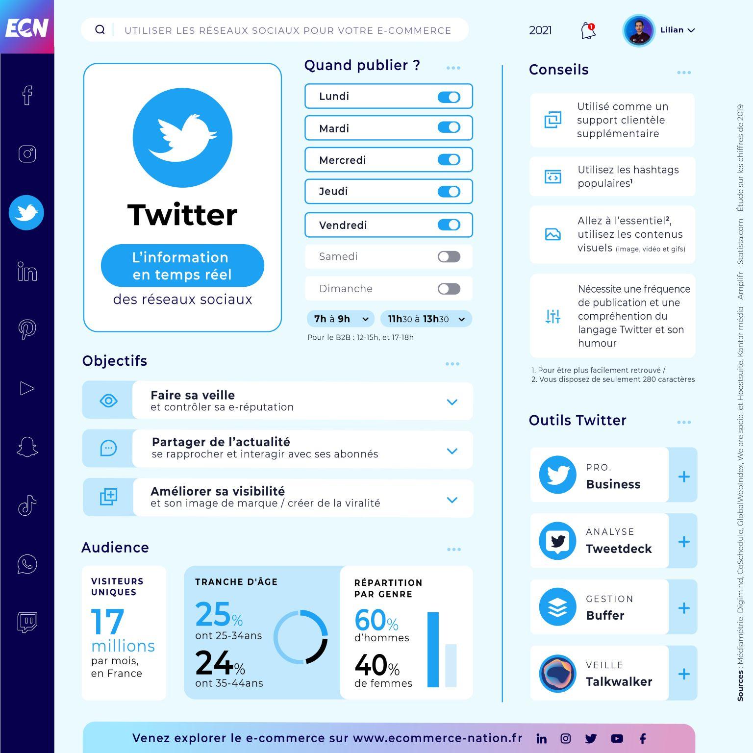 Infographie Twitter par Ecommerce Nation