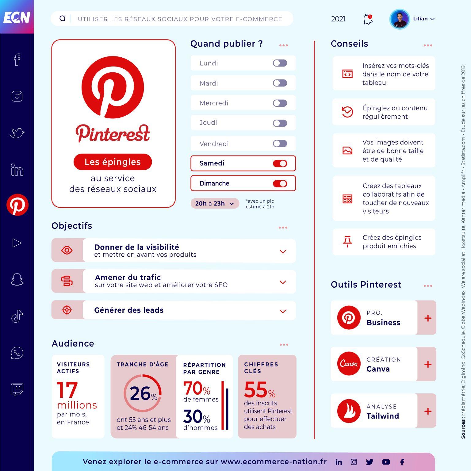 Infographie Pinterest par Ecommerce Nation